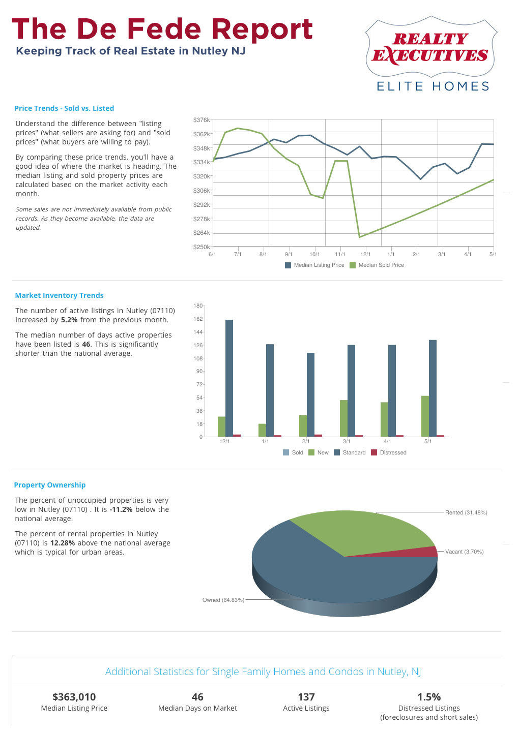 The De Fede Report - What's going on with Nutley Real Estate