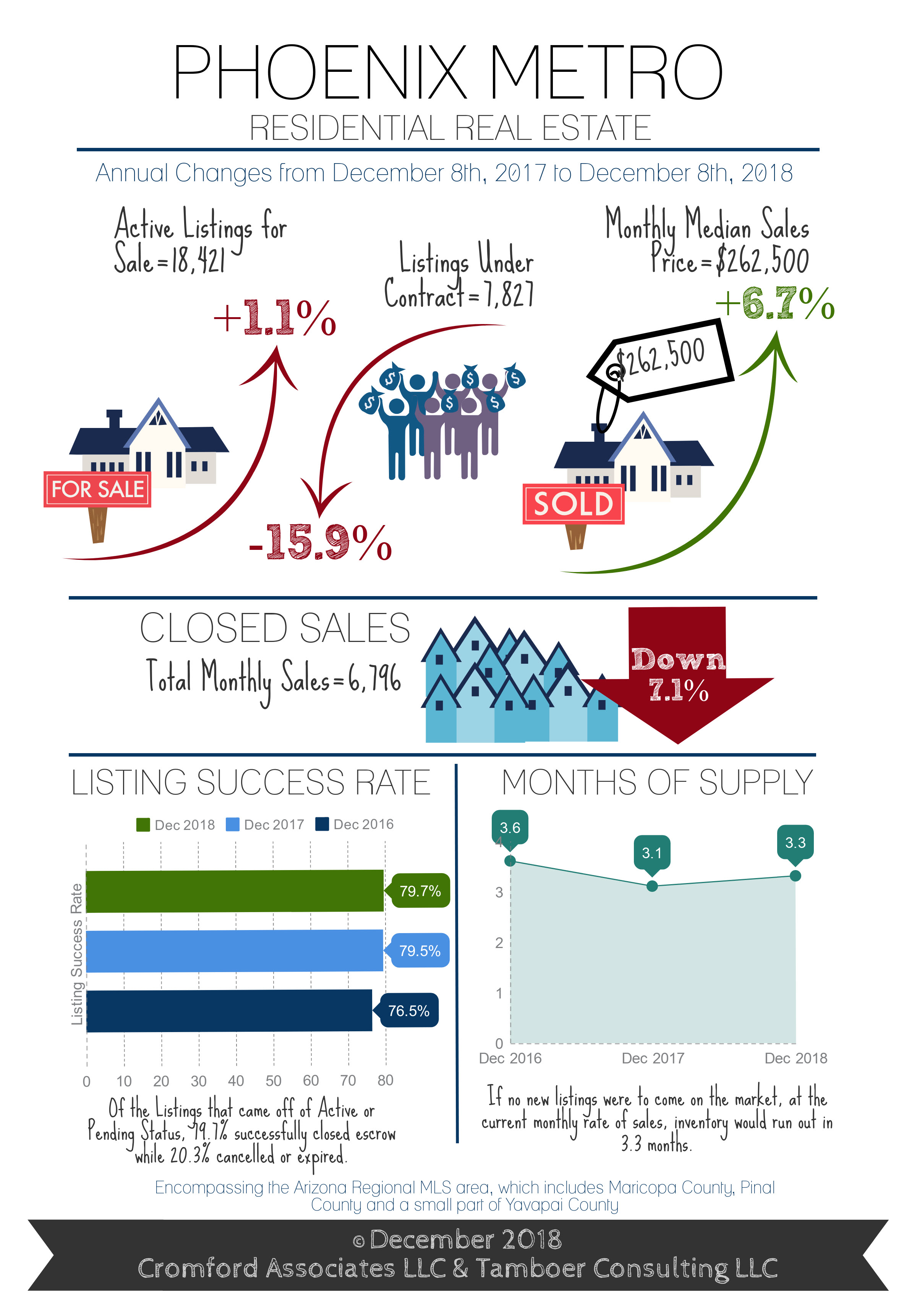 Cromford Dec 8 2018 infographic