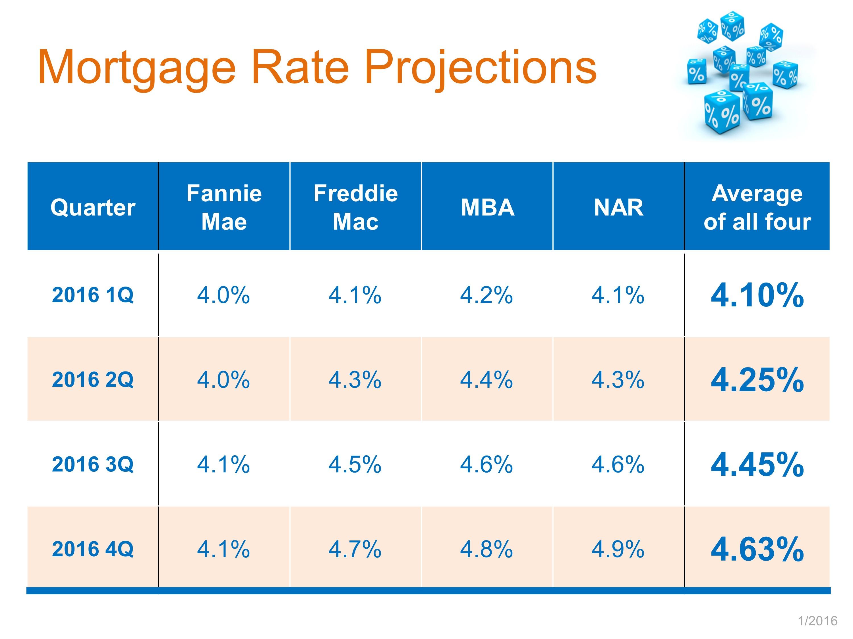 Jan 16 int rates