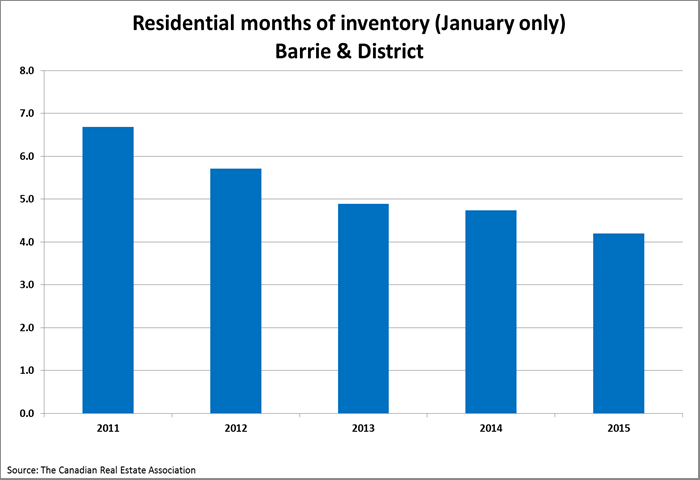 months of inventory Jan 2015