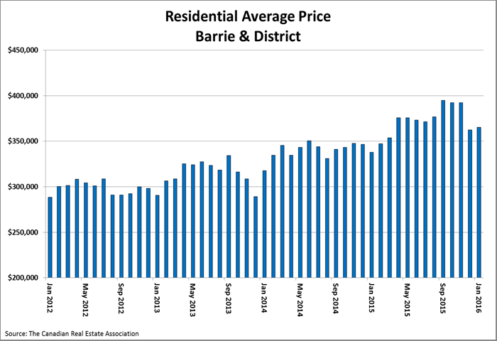 Barrie Average price chart